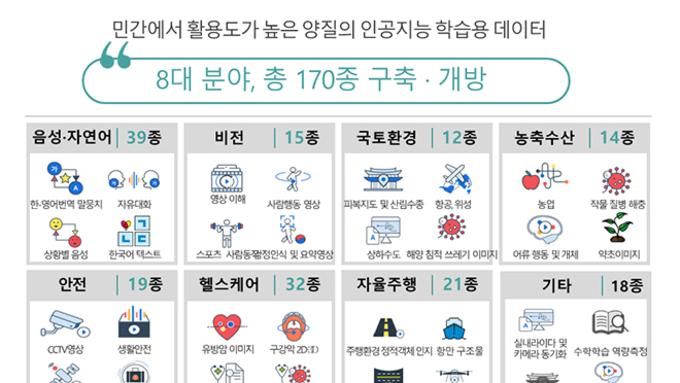 AI 학습용 데이터 170종 개방...지역별 방언과 주요도로, 환자 의료영상 데이터 포함