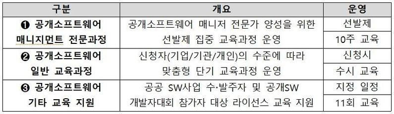 공개소프트웨어 매니지먼트 아카데미 교육과정 (출처: NIPA)